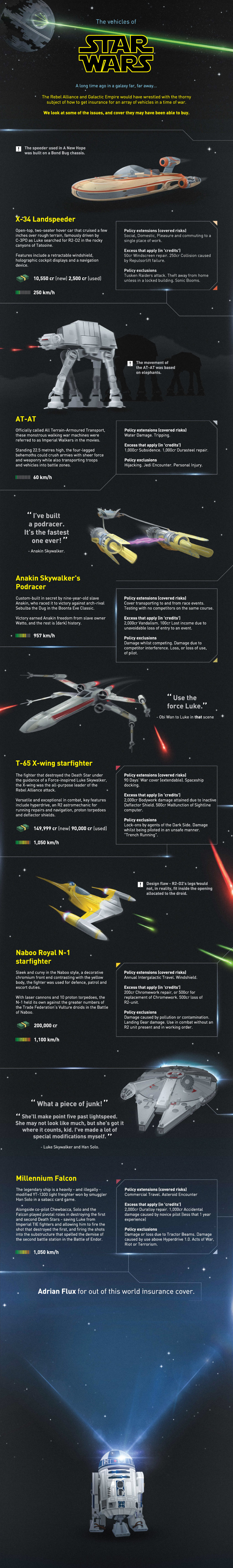 Star Wars vehicles infographic