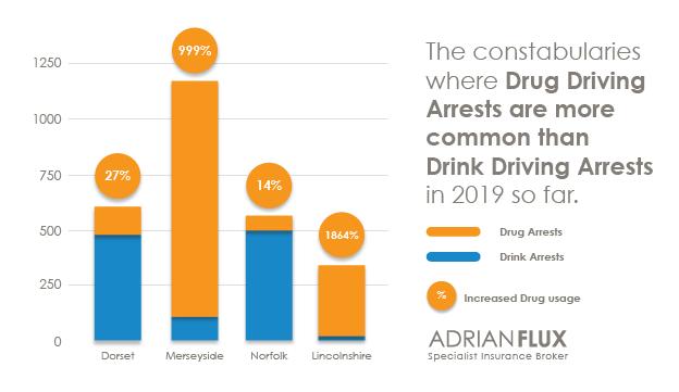 Drive drugs
