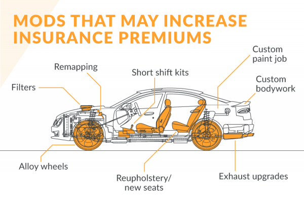 How Popular Modifications Affect Your Car Insurance
