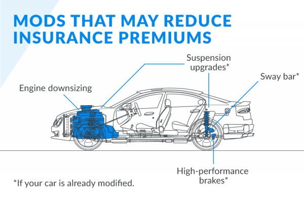 Schematic diagram of modified car parts that may reduce insurance premiums