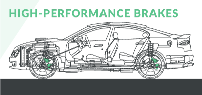 Schematic diagram of modified high-performance car brakes