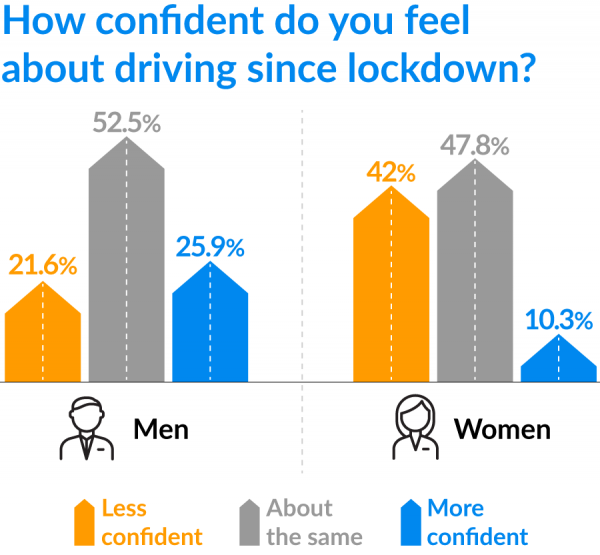 Men and women driving confidence during lockdown