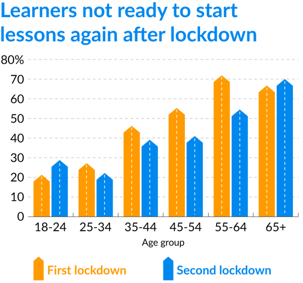 driving lessons during lockdown by age group