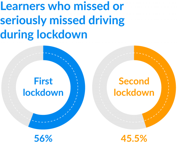 driving lessons missed by learners during lockdown