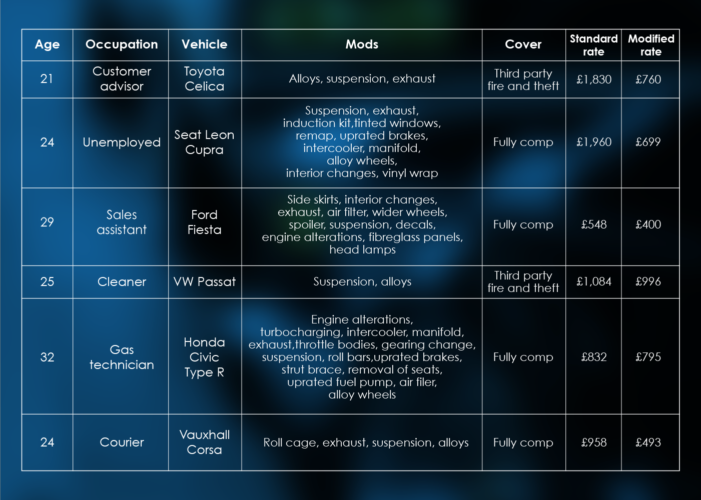 A table of information regarding standard versus modified car insurance prices.