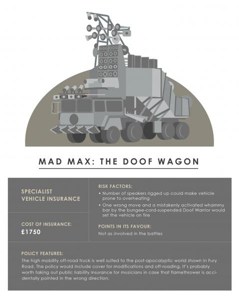 Mad Max: Fury Road Doof Wagon - cost of insurance
