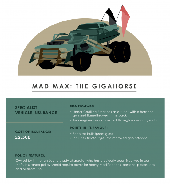 Mad Max: Fury Road Gigahorse - cost of insurance