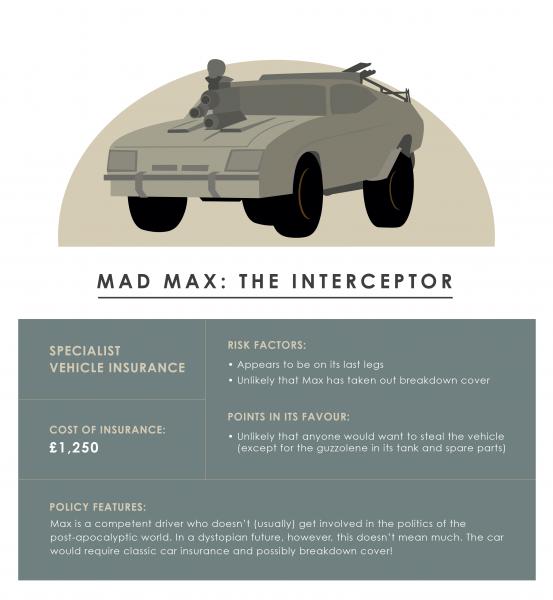 Mad Max: Fury Road Interceptor - cost of insurance