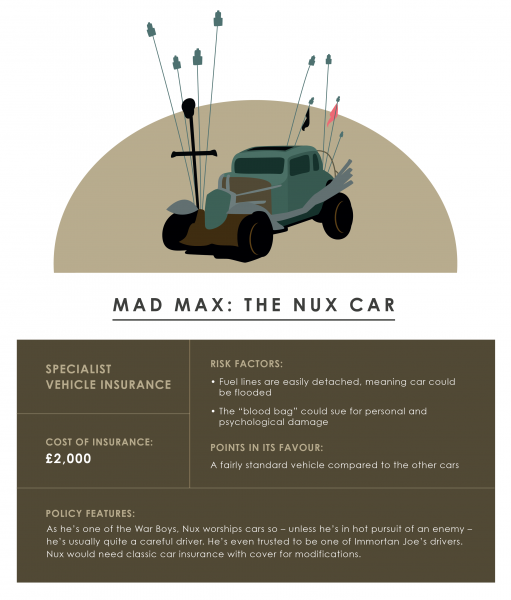Mad Max: Fury Road Nux car - cost of insurance