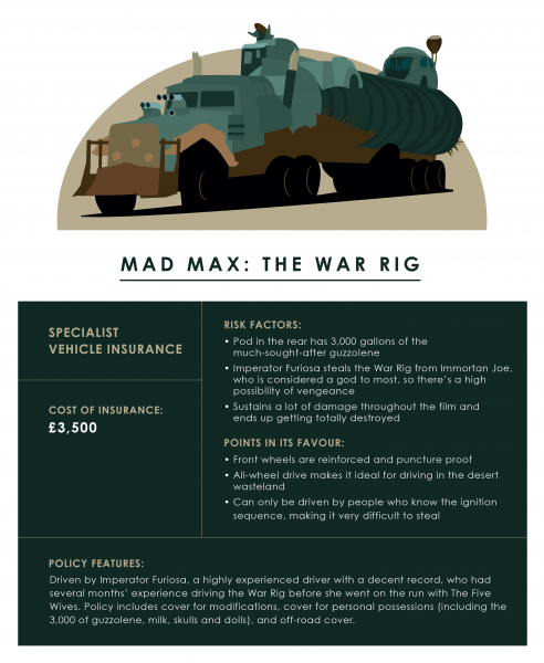 Mad Max: Fury Road War Rig - cost of insurance