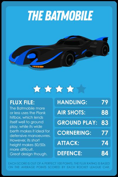 Rocket League Top Trumps style cards for the Batmobile