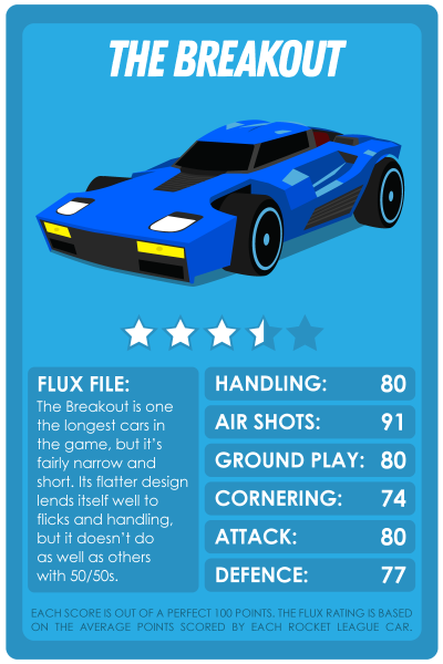 Rocket League Top Trumps style cards for the Breakout
