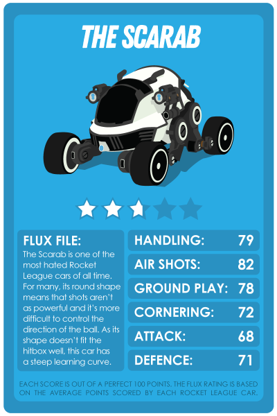 Rocket League Top Trumps style cards for the Scarab
